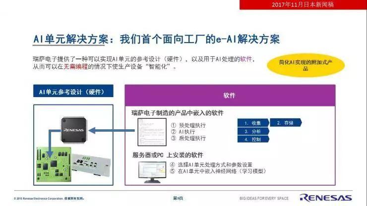 瑞萨电子规划实现智慧工厂设计方案