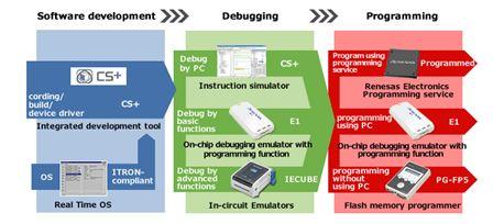 瑞萨大发快三线路检测_有在大发快三害死人针对RL78家族微控制器,提供高质量软件和高规格开发工具