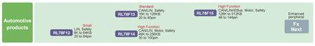 RL78 / F1微控制器对于汽车应用的作用和使用简介