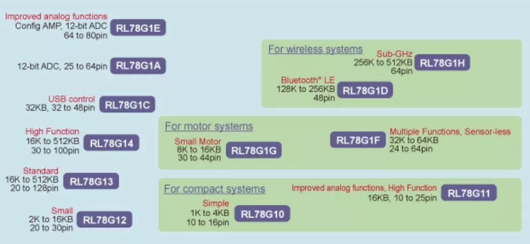 基于瑞萨电子的通用型微控制器的简介