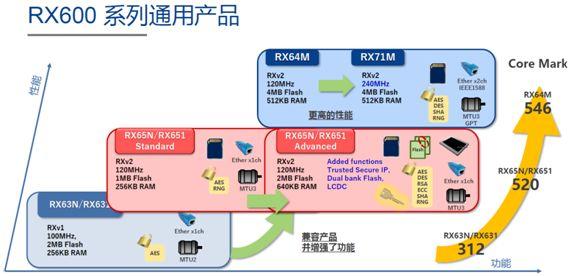 瑞萨电子RX600系列产品功能介绍
