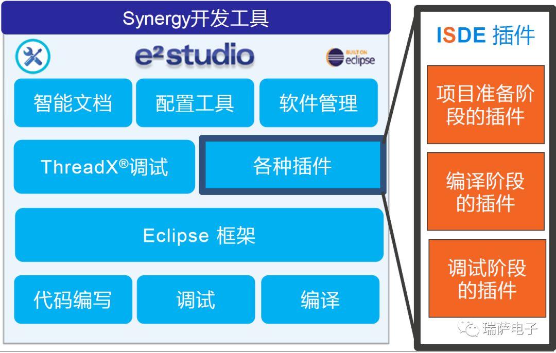 瑞萨电子对于Synergy开发工具介绍