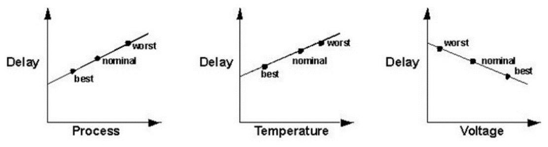 赛灵思关于时序的分析