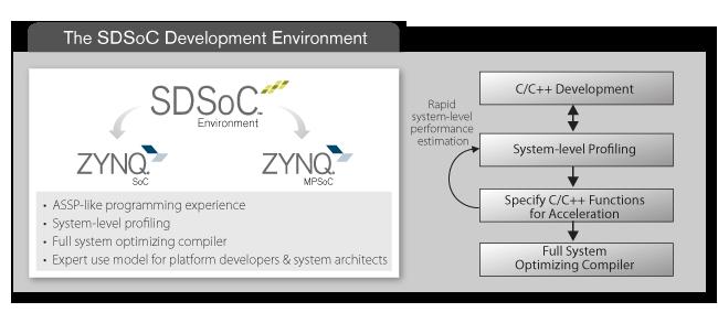 赛灵思将Zynq SoC用户扩展至广大的系统和软件工程师社群