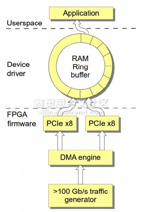 PCIe分岔--避免向英特尔接入数据流