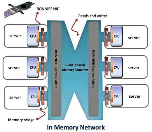 A3CUBE发布数据中心存储系统及网络接口卡