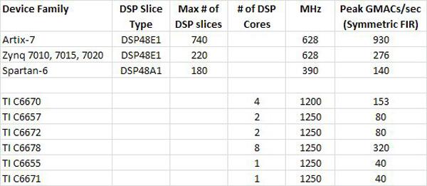 赛灵思器件低端产品组合中三大器件系列给DSP设计师提供了选择