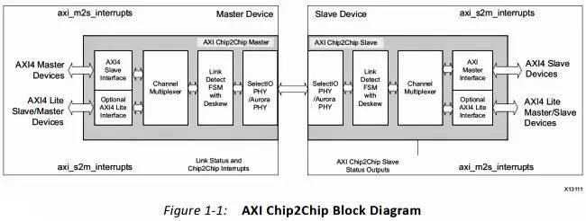 两块FPGA器件研究