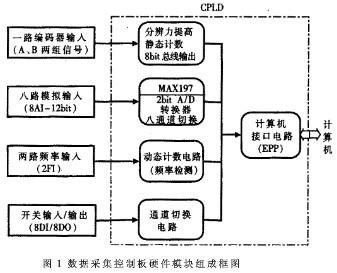 采用CPLD芯片實現數據采集控制板的功能設計與應用