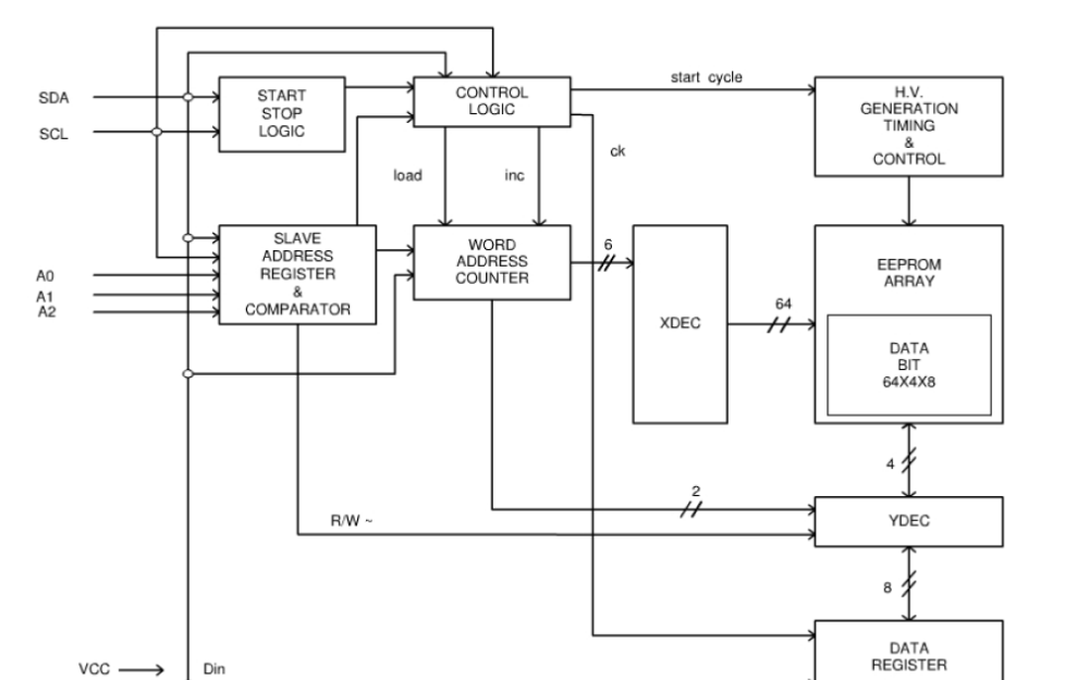 24LC02非易失性的2048位串行EEPROM的数据手册免费下载