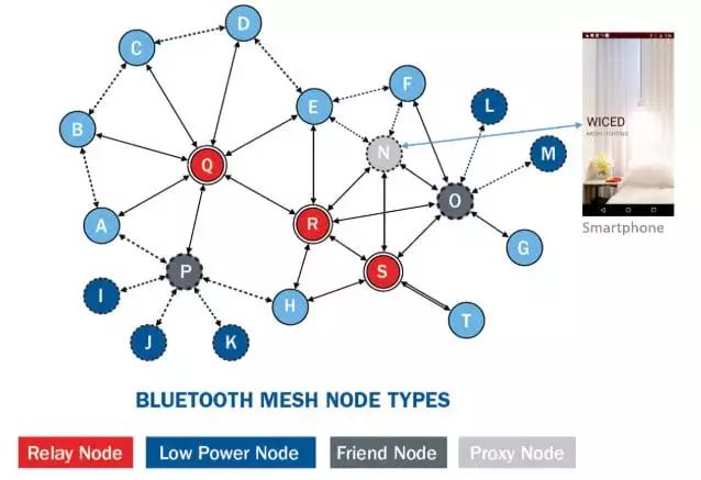 关于蓝牙网格技术和家居自动化的方案设计解析