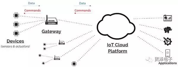 对于IoT网关设计挑战与应对的方案设计