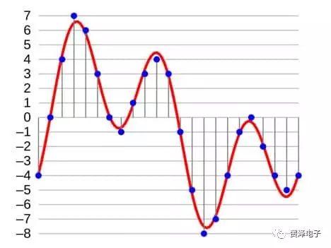 简要分析高分辨率音频及便携式播放器的发展