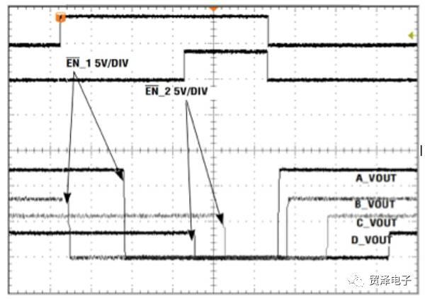 關于電源管理IC和電源軌次序與高可靠系統設計分析介紹
