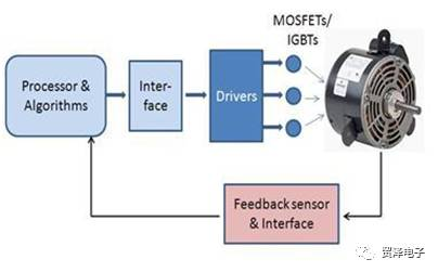 关于电机反馈回路传感器的选择分析
