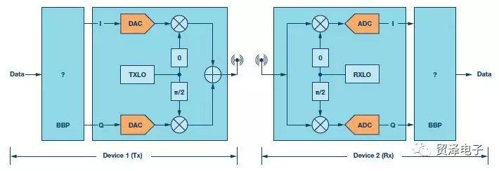 关于用于RF收发器的简单基带处理器性能分析