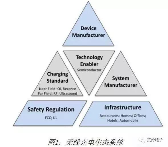 解读无线充电技术在多层次生态系统结构之中的应用