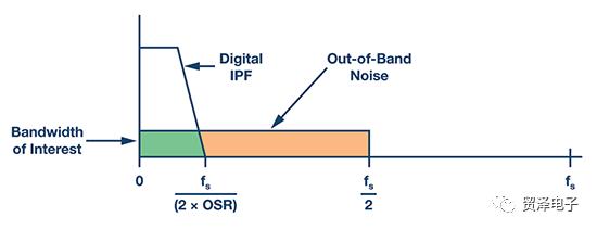 探讨精密ADC用滤波器设计的应用和分析