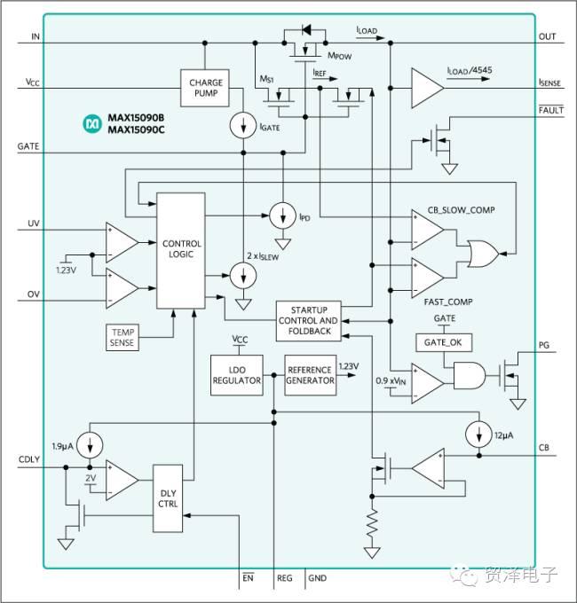 关于Maxim MAX15090B/MAX15090C热插拔IC性能分析介绍
