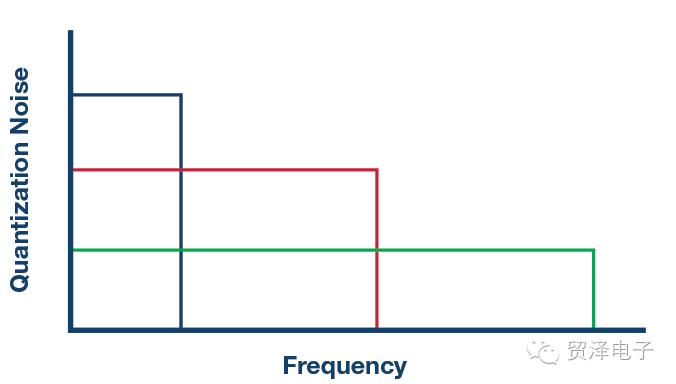 重新定义ADC中的集成式容性PGA性能