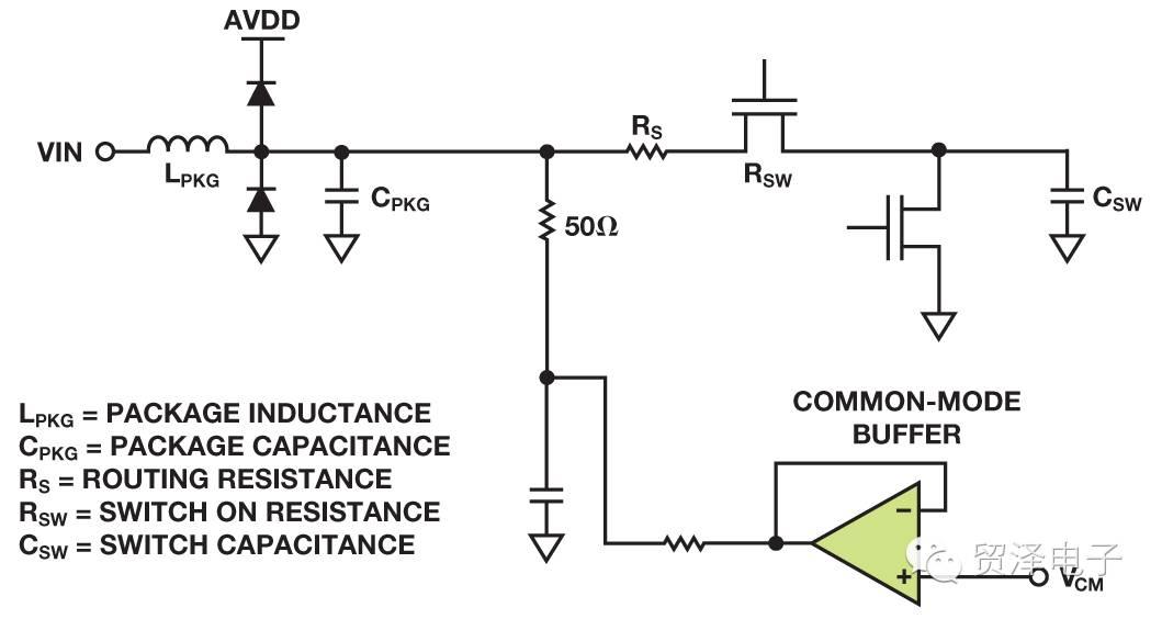 关于射频采样ADC输入保护的分析介绍