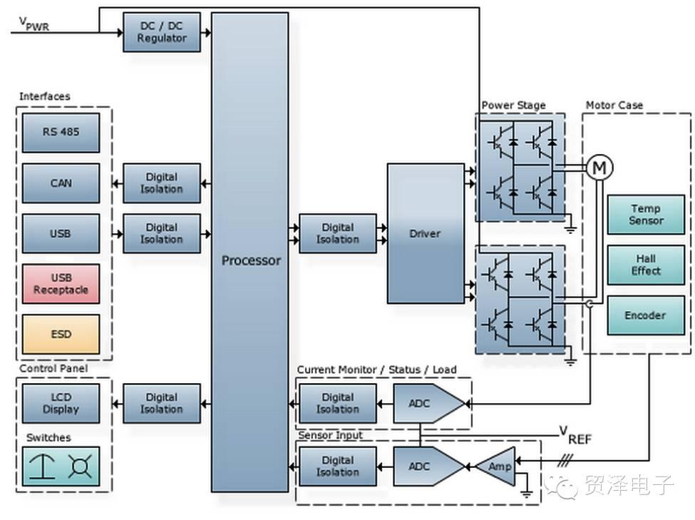 关于机器人使用的电机选择分析