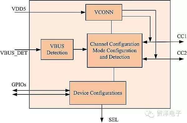 关于把USB 3.0老式端口转换为一个Type-C方法教学