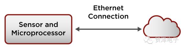 关于传感器的数据上传至云端的方法分享