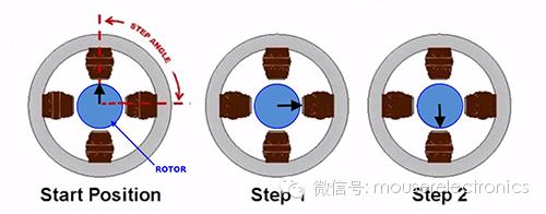关于电机控制技术给机器人带来的影响分析