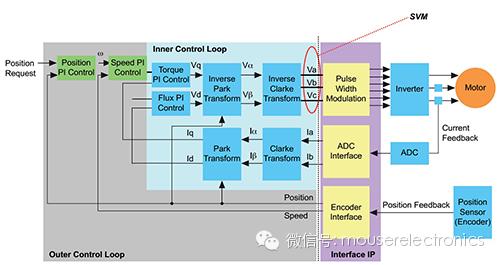 关于电机控制技术给机器人带来的革新分析