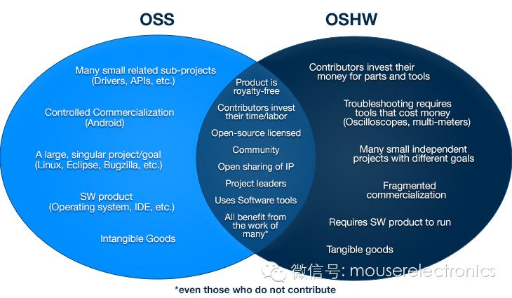 关于开源硬件的分析和介绍