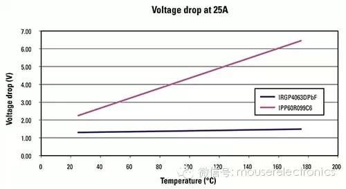 关于电机控制中基础知识分析介绍