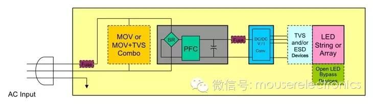 关于LED照明应用的电路保护设计的分析和应用