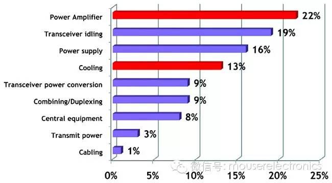 关于提升射频功率放大器的效率方法介绍