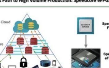 首款可用于自动驾驶的全新FPGA芯片