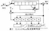 采用VHDL语言实现卷〗积码编解码器设计
