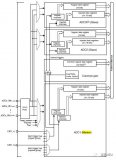 STM32的多個ADC模塊如何同時采樣轉換詳細應用實例說明