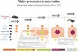 FPGA在自动驾驶有什么作用