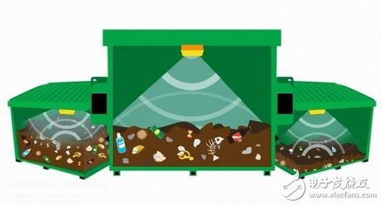 超声波传感器助力解决垃圾管理问题