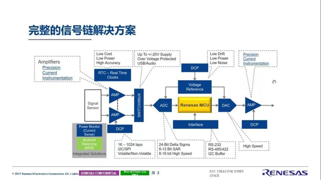 瑞萨电子完整的信号链解决方案解析