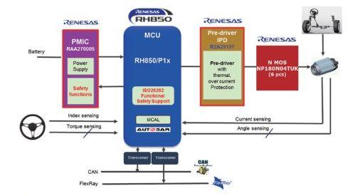 基于高性能RH850G3M CPU内核等的优化解...