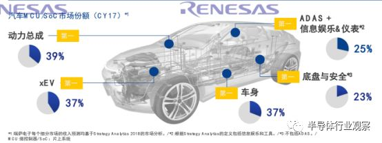 瑞萨电子在全球的半导体厂商中名列前茅