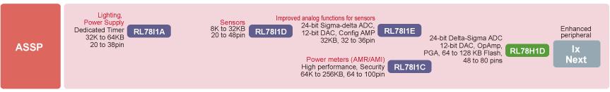 瑞萨大发快三线路检测_有在大发快三害死人RL78 / I1x系列微控制器简介