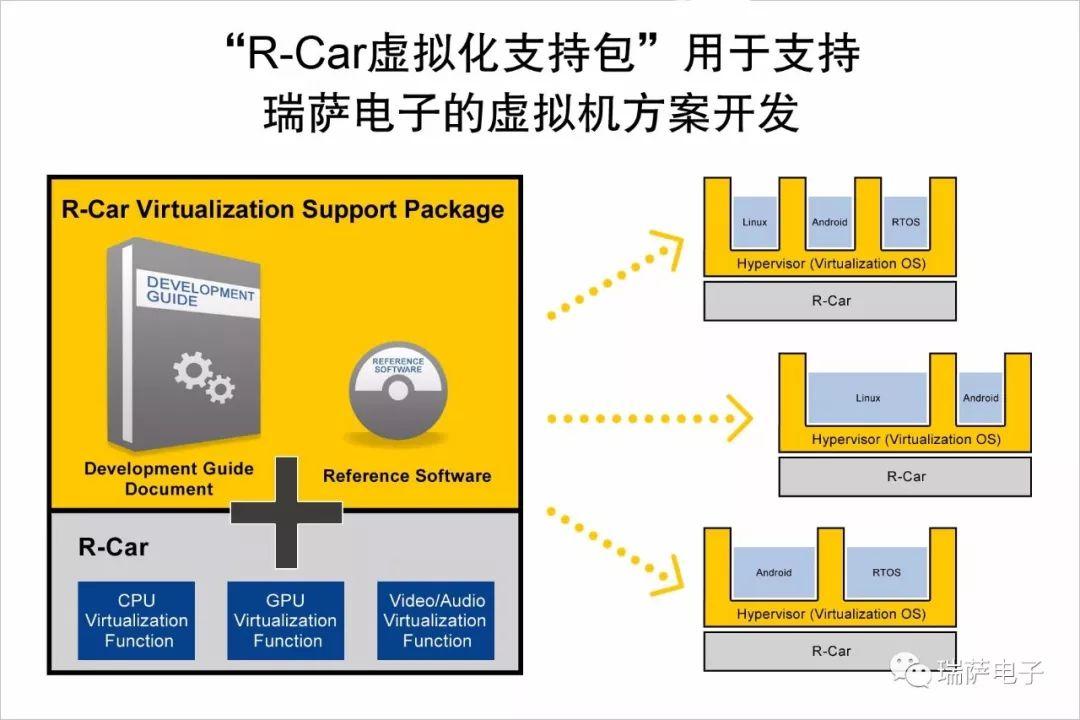"""瑞萨大发快三线路检测_有在大发快三害死人推出""""R-Car 虚拟化支持包""""用于虚拟机软件"""
