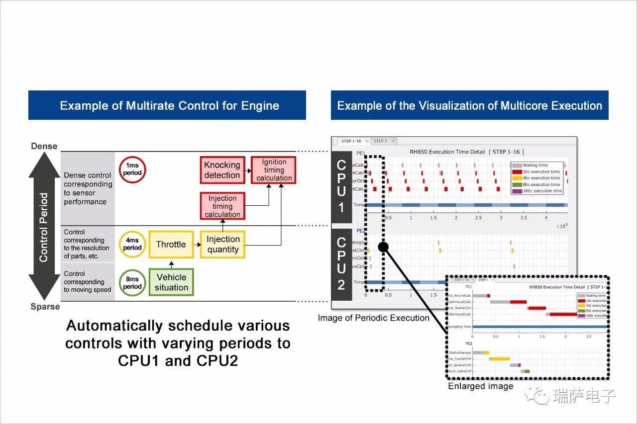 Embedded Target for RH850Multicore基于模型的开发环境的简介