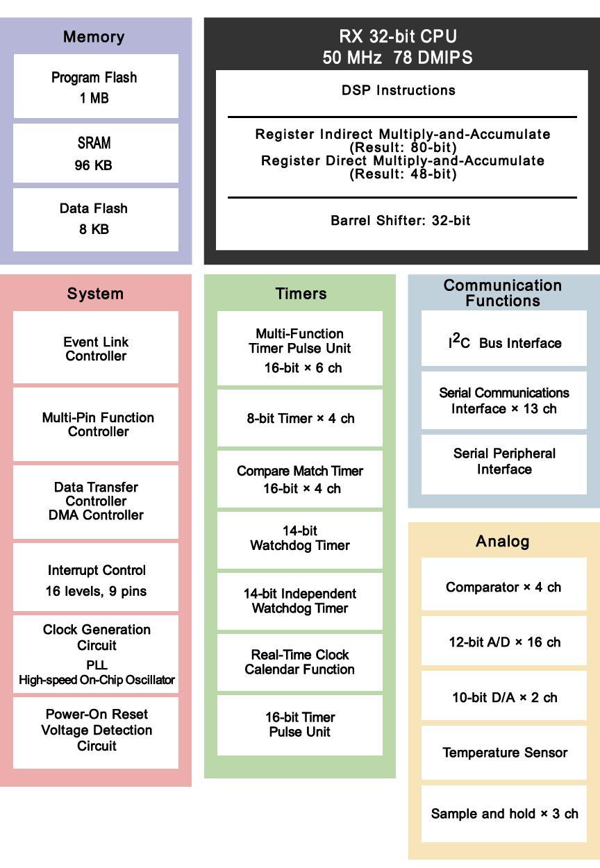 瑞萨电子RX200系列产品功能详解