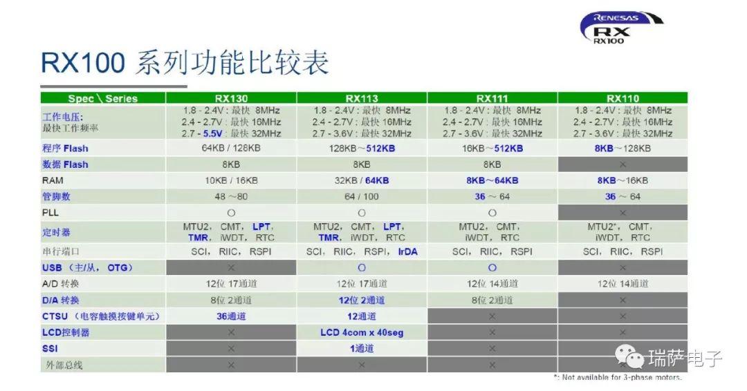 瑞薩RX100系列功能和應用介紹