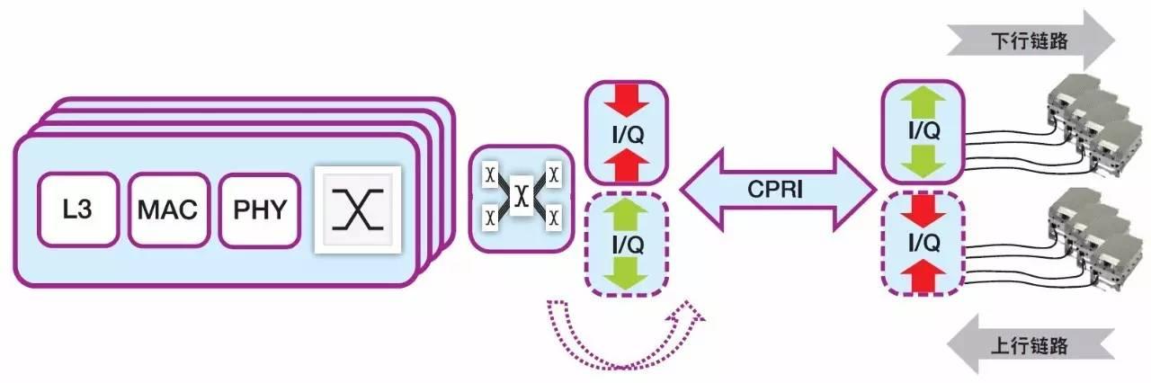 赛灵思的Vivado HLS工具有助于降低无线去程网络基础设施的成本