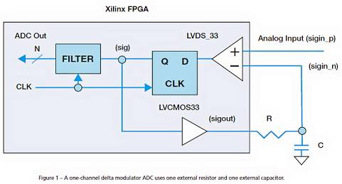 用一个电阻器和一个电容器实现模拟输入信号的数字化