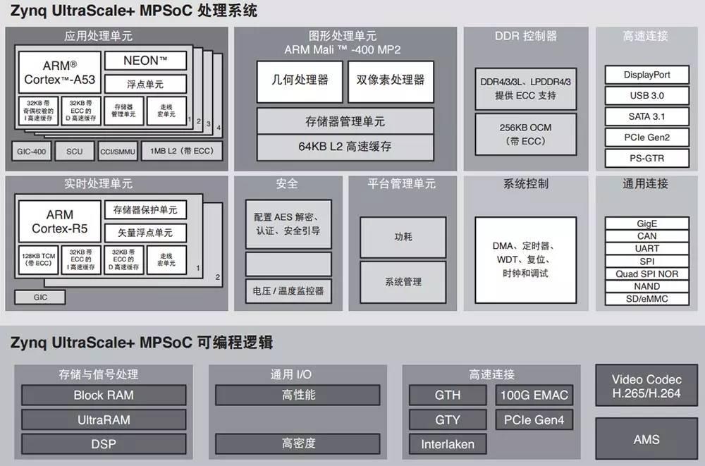 Zynq UltraScale+ MPSoC中采...